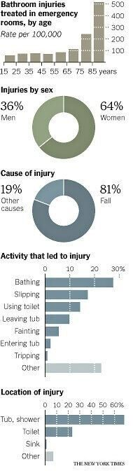 bathroom injury statistics